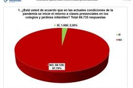 Más de 90% de encuestados dicen NO a la vuelta a clases presenciales